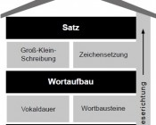 Haus der Orthografie